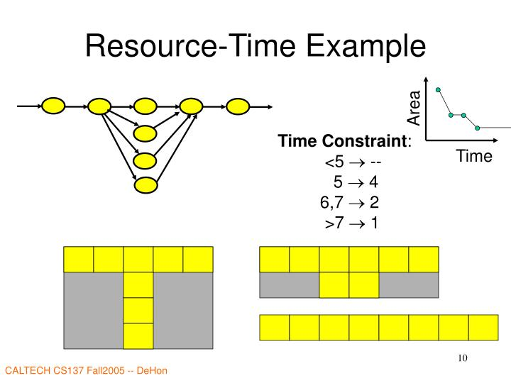 Resource-Time Example