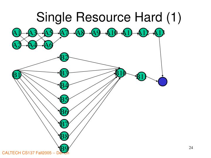 Single Resource Hard (1)