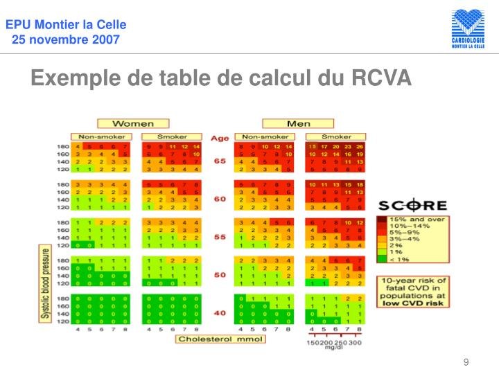 Ppt dr jean paul bellefleur dr philippe couturier dr for Table de calcul
