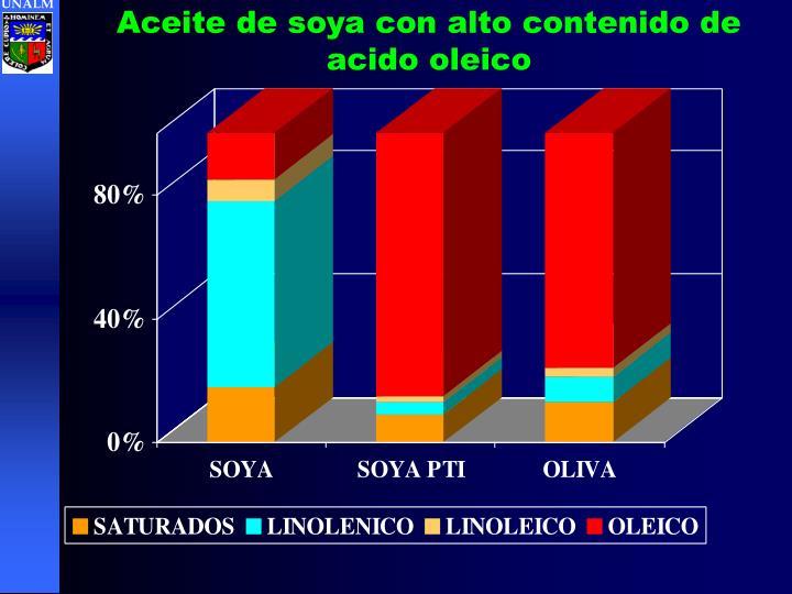 Aceite de soya con alto contenido de acido oleico