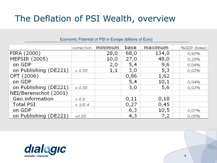 The Deflation of PSI Wealth, overview
