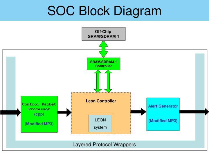 Soc block diagram