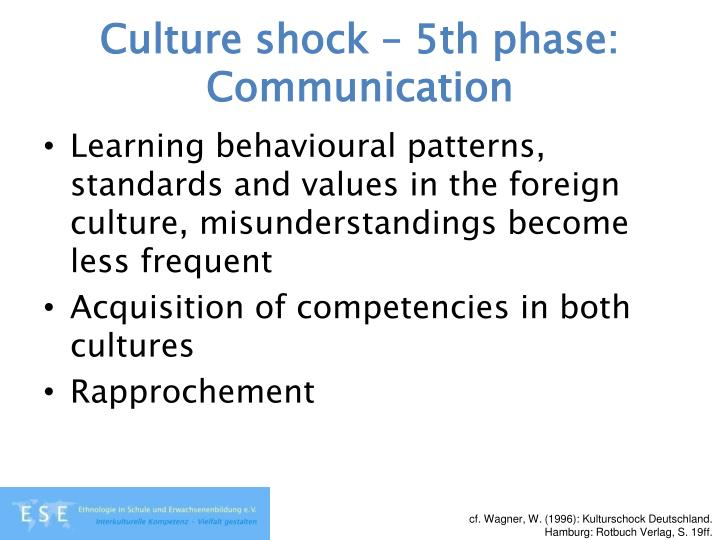 Culture shock – 5th phase: Communication
