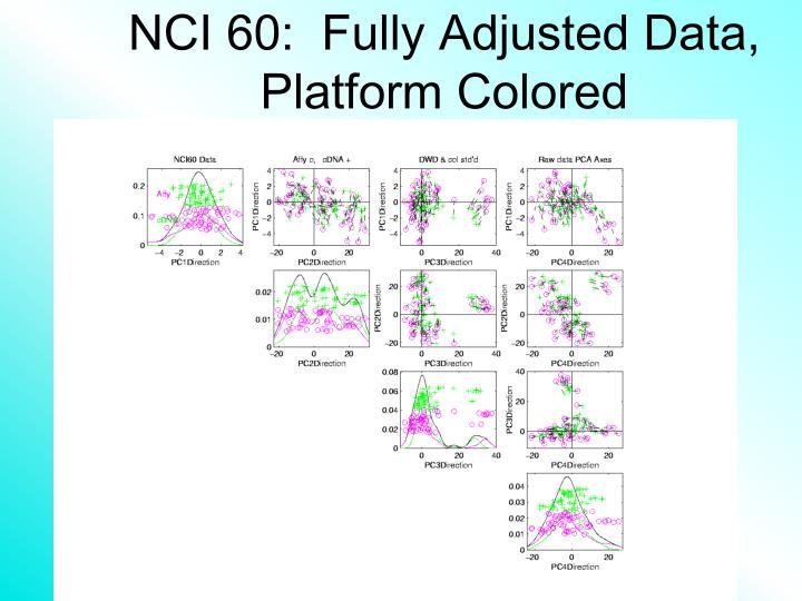 NCI 60:  Fully Adjusted Data, Platform Colored
