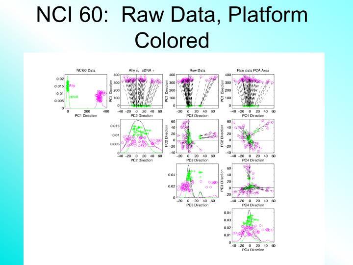 NCI 60:  Raw Data, Platform Colored