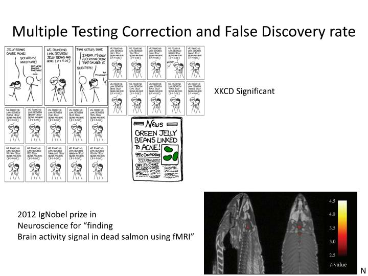Multiple Testing Correction and False Discovery rate