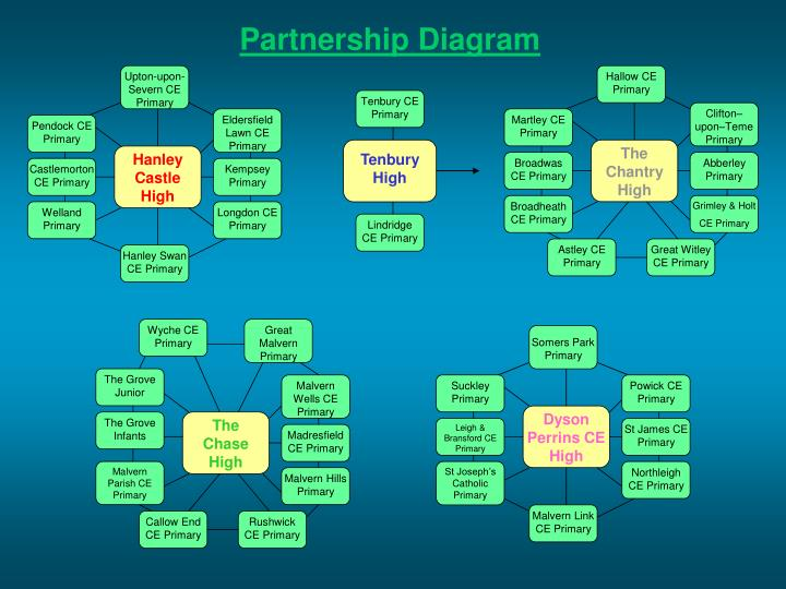 Partnership Diagram