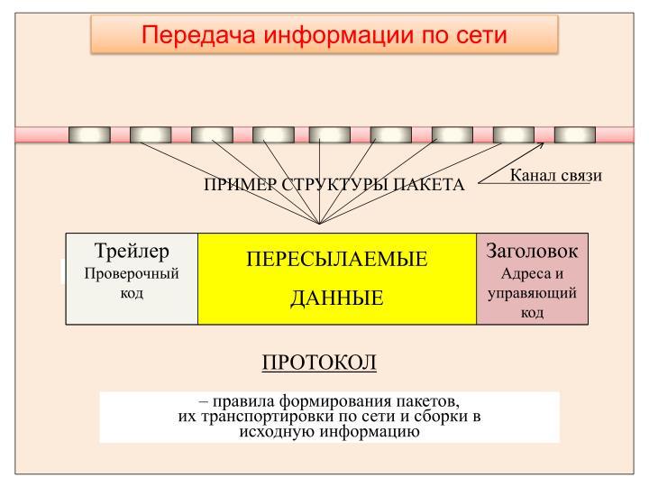 Передача информации по сети