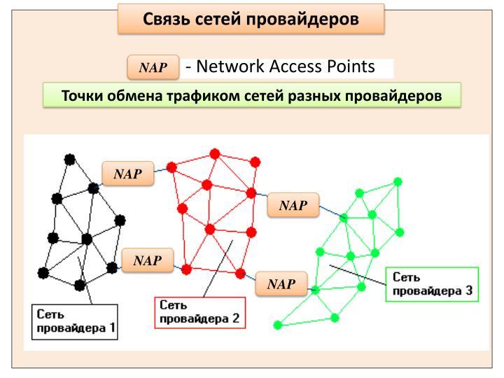 Связь сетей провайдеров