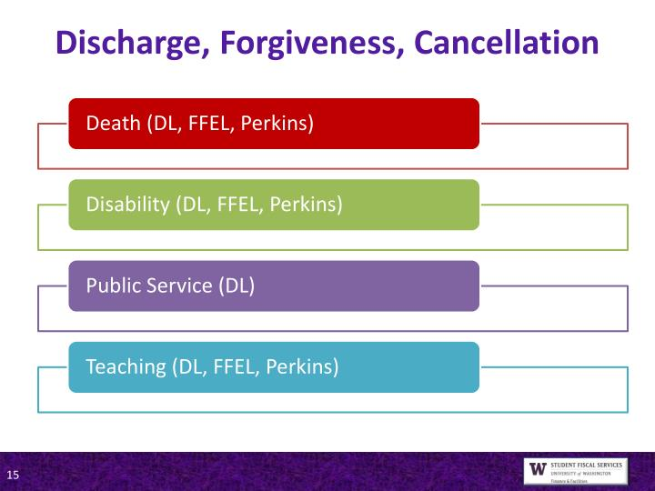 Discharge, Forgiveness, Cancellation