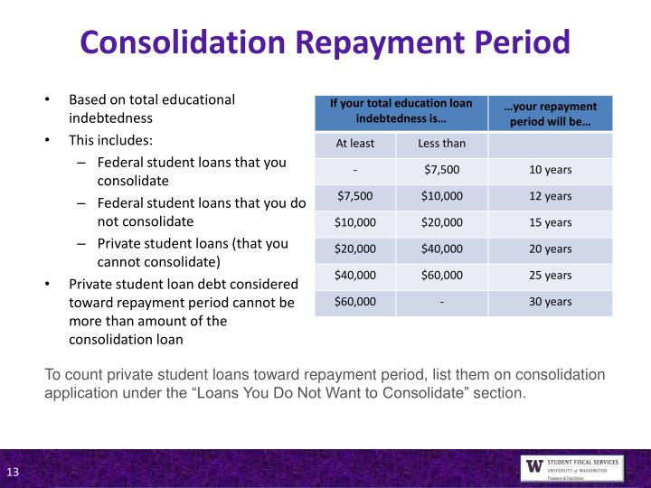 Consolidation Repayment Period