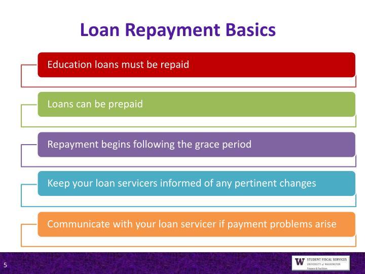 Loan Repayment Basics