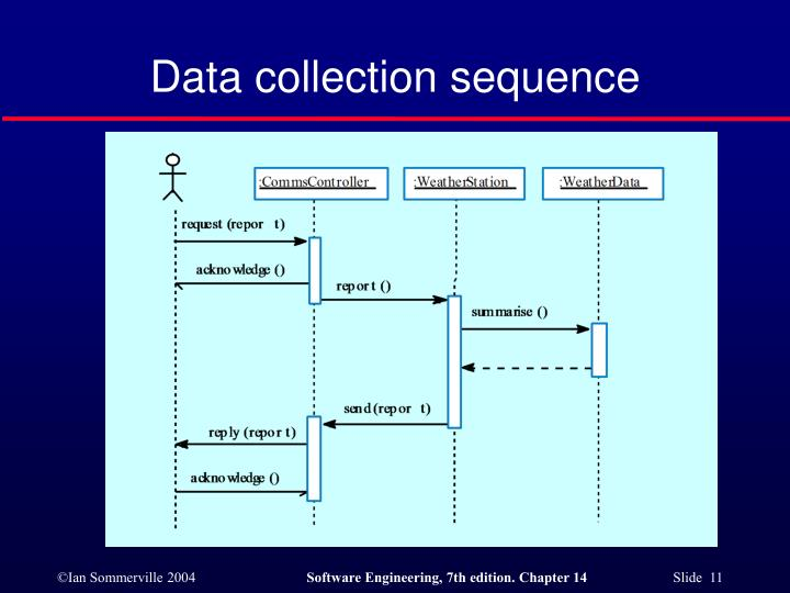 Data collection sequence