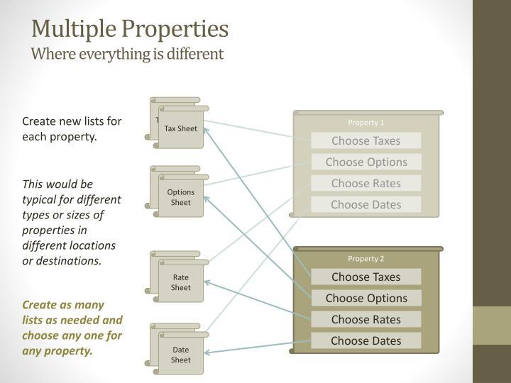 Multiple Properties