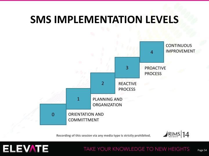 SMS IMPLEMENTATION LEVELS