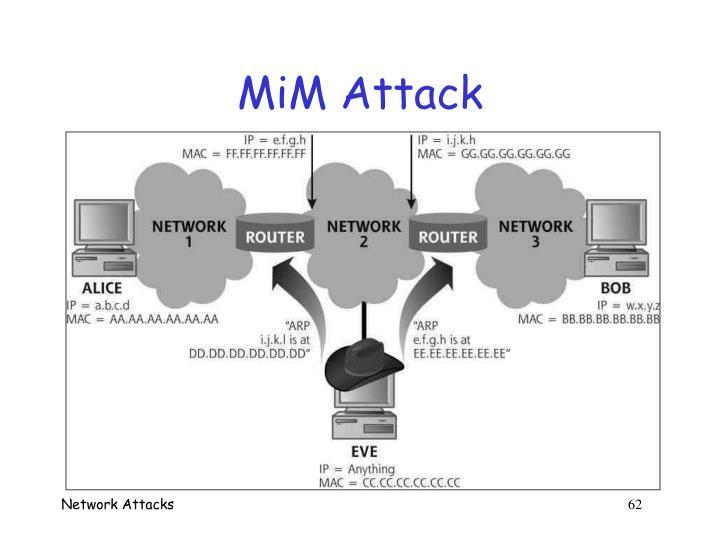 MiM Attack