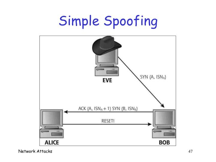 Simple Spoofing