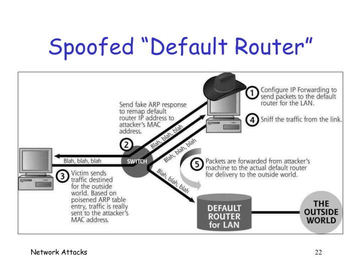 """Spoofed """"Default Router"""""""