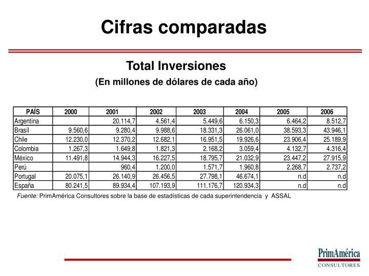 Total Inversiones