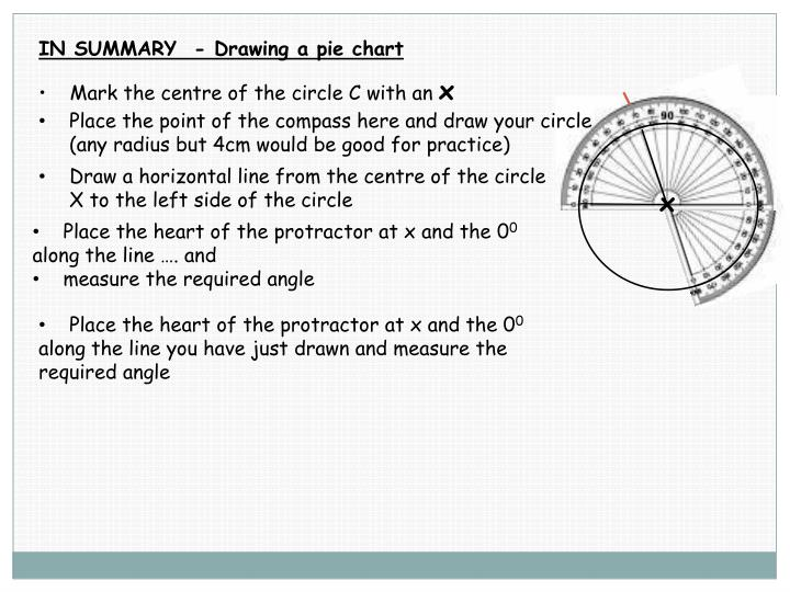 IN SUMMARY  - Drawing a pie chart