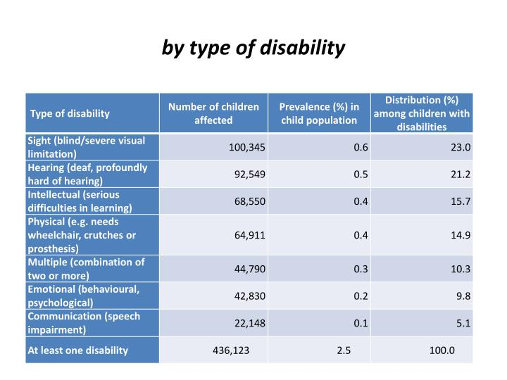 by type of disability