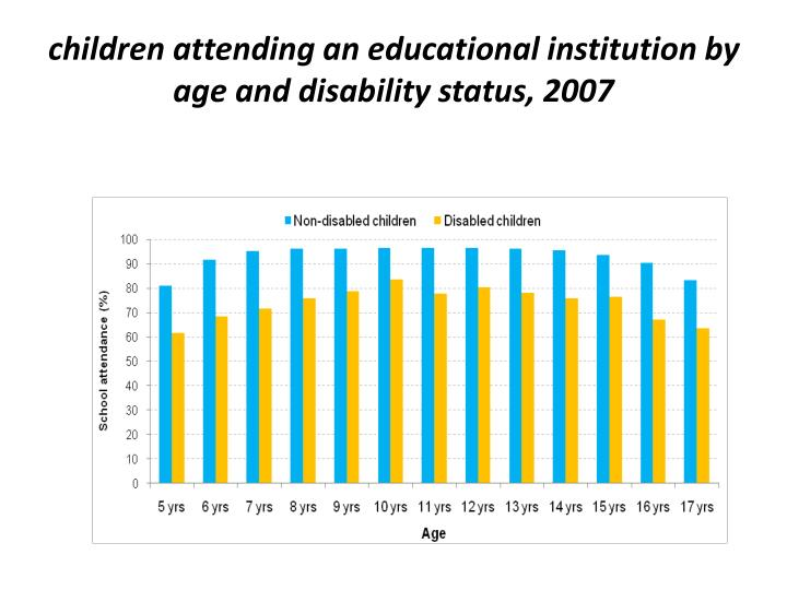 children attending an educational institution by age and disability status, 2007