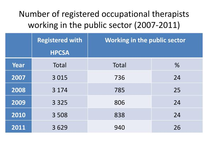 Number of registered occupational therapists working in the public sector (2007-2011)