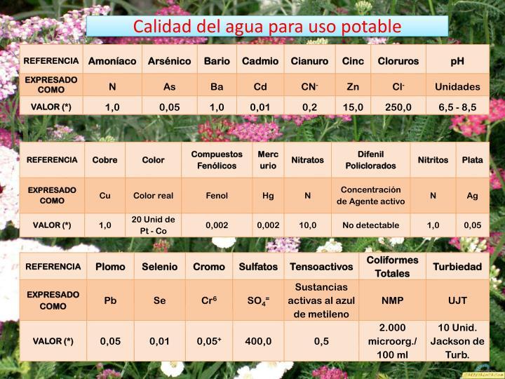 Calidad del agua para uso potable
