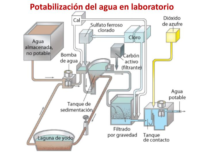 Potabilización del agua en laboratorio