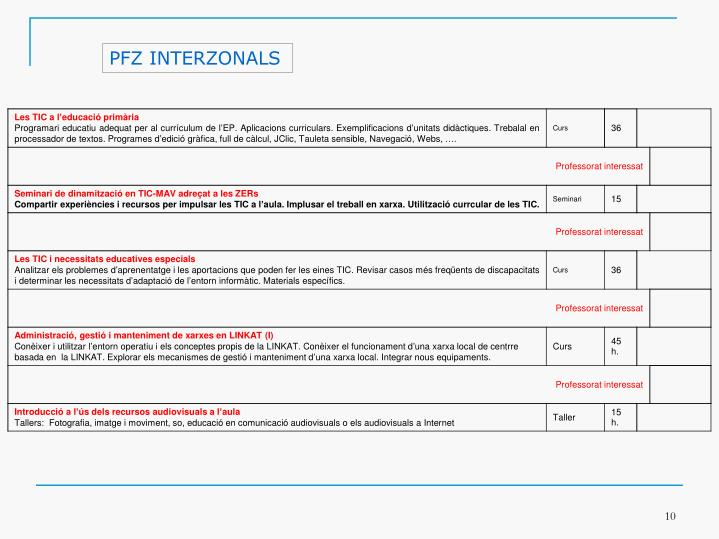PFZ INTERZONALS