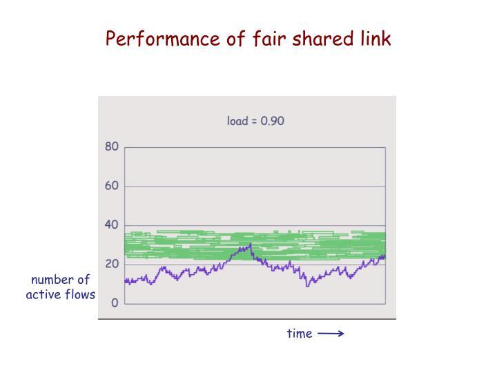 Performance of fair shared link