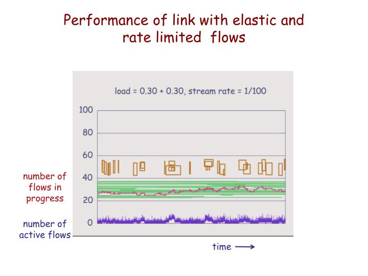 Performance of link with elastic and