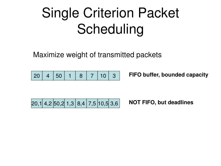 FIFO buffer, bounded capacity