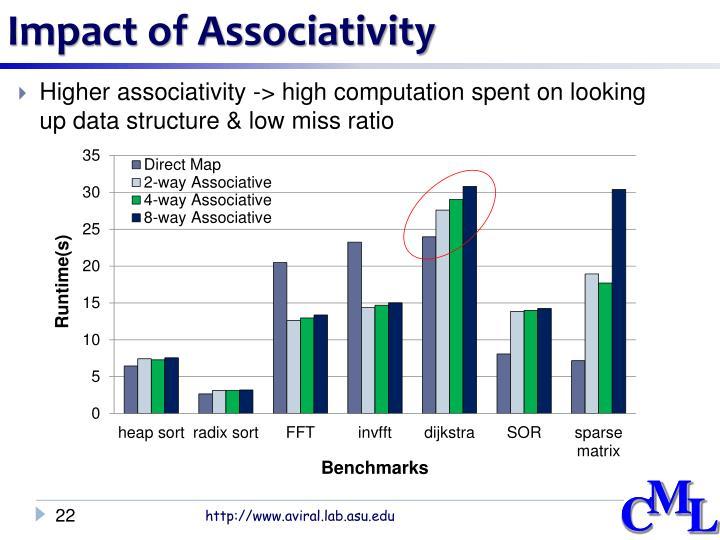 Impact of Associativity