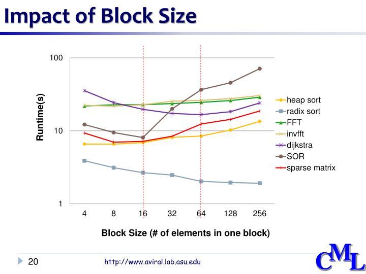 Impact of Block Size