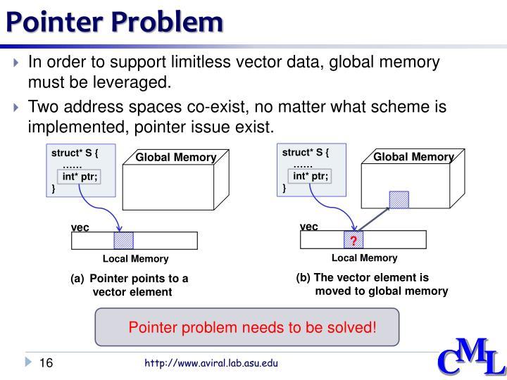 Pointer Problem