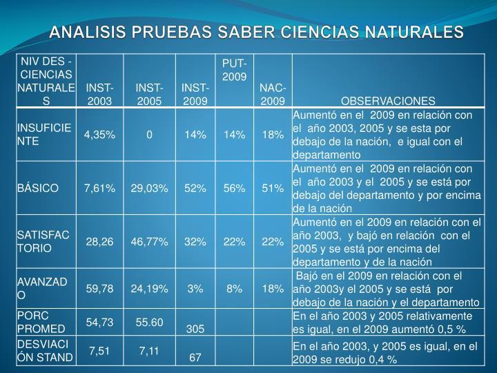 ANALISIS PRUEBAS SABER CIENCIAS NATURALES