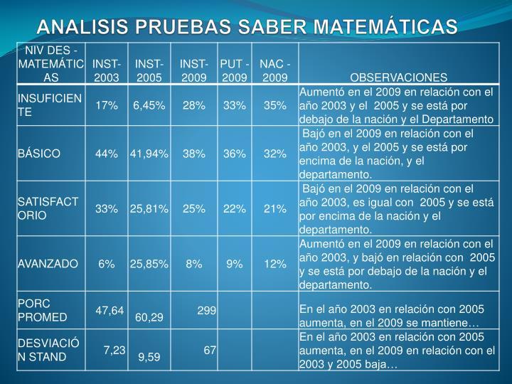 ANALISIS PRUEBAS SABER MATEMÁTICAS