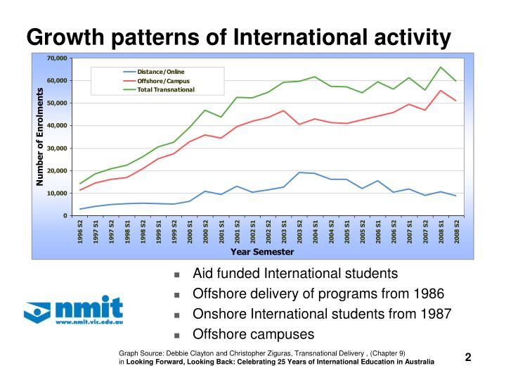 Growth patterns of international activity