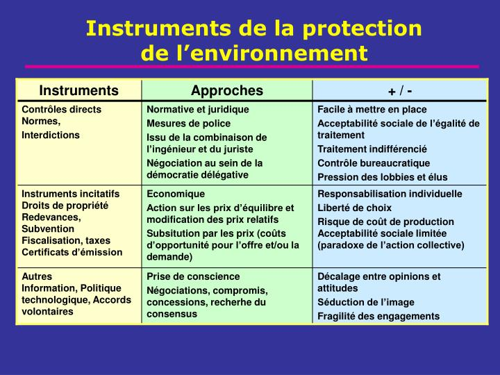 Instruments de la protection
