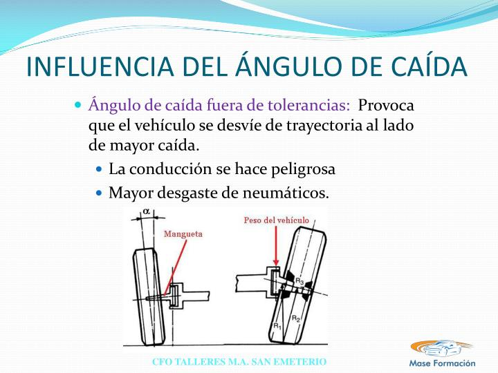 INFLUENCIA DEL ÁNGULO DE CAÍDA