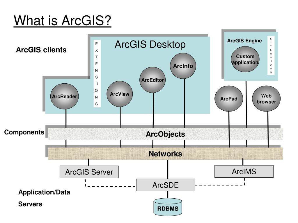 PPT - What is ArcGIS? PowerPoint Presentation - ID:5292591