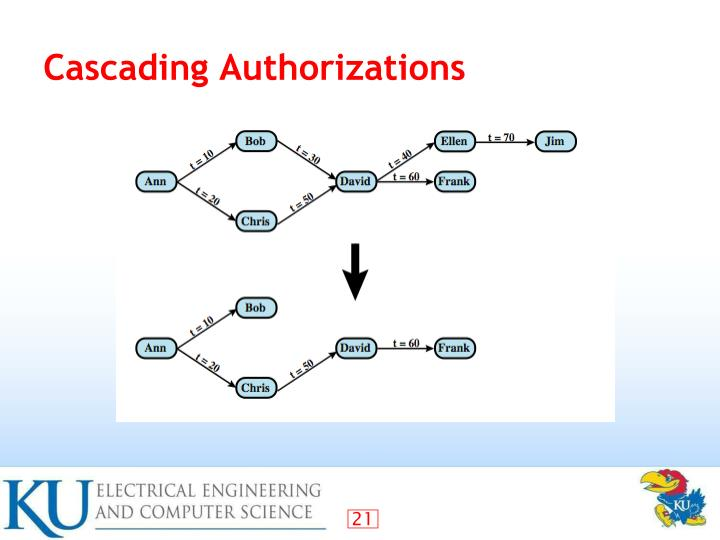 Cascading Authorizations