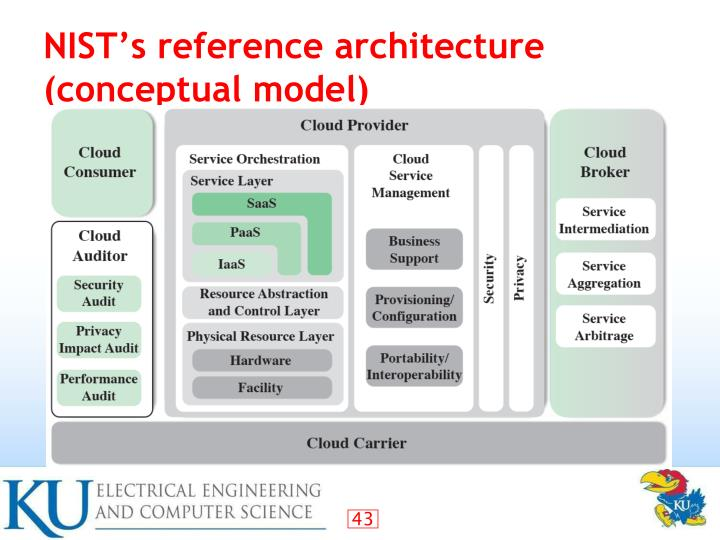 NIST's reference architecture (conceptual model)