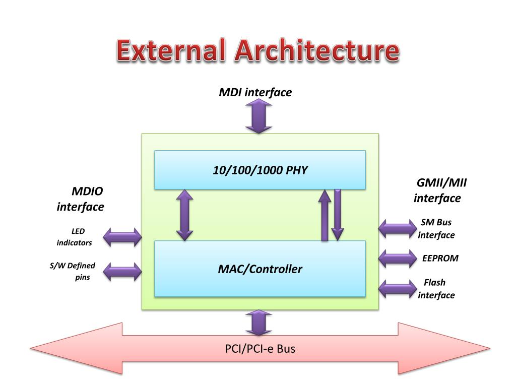 PPT - Network Interface Card & its Linux programming