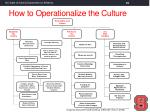how to operationalize the culture