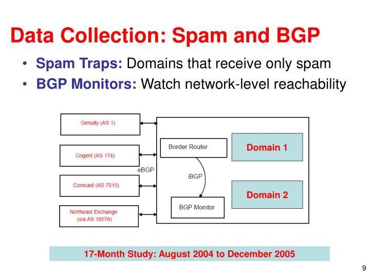 Data Collection: Spam and BGP