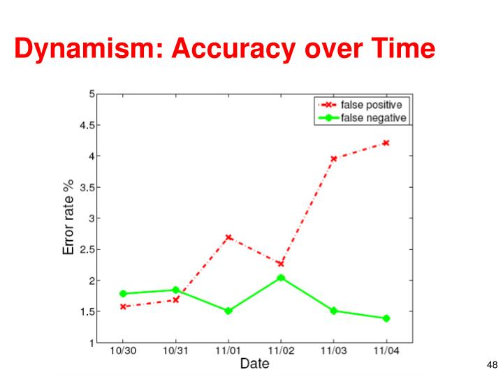 Dynamism: Accuracy over Time