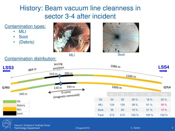 History beam vacuum line cleanness in sector 3 4 after incident