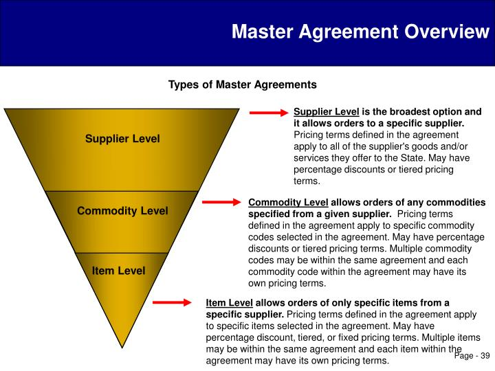 Master Agreement Overview